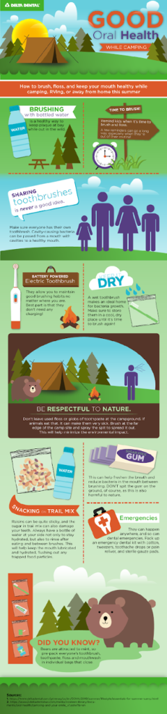This infographic details how to safely maintain a healthy mouth while camping, ensuring the nature is left unharmed.